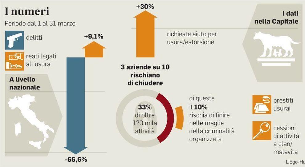 Roma post Covid, imprese in crisi: «La metà è a rischio usura»