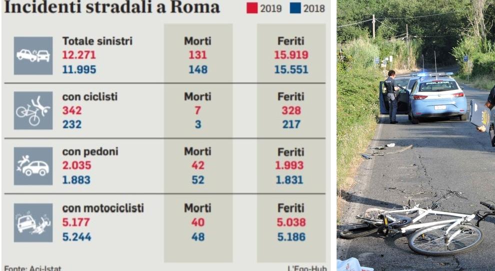 Roma, dossier Aci-Istat, in bici si muore di più: «Raddoppiati i decessi»