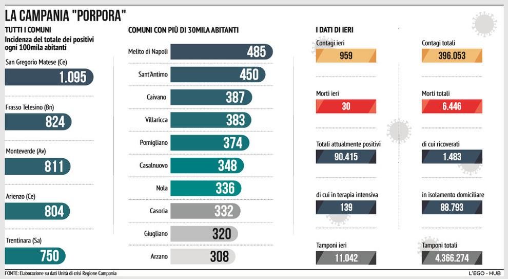 Campania zona gialla, allarme contagi: mezza regione è già da fascia rossa