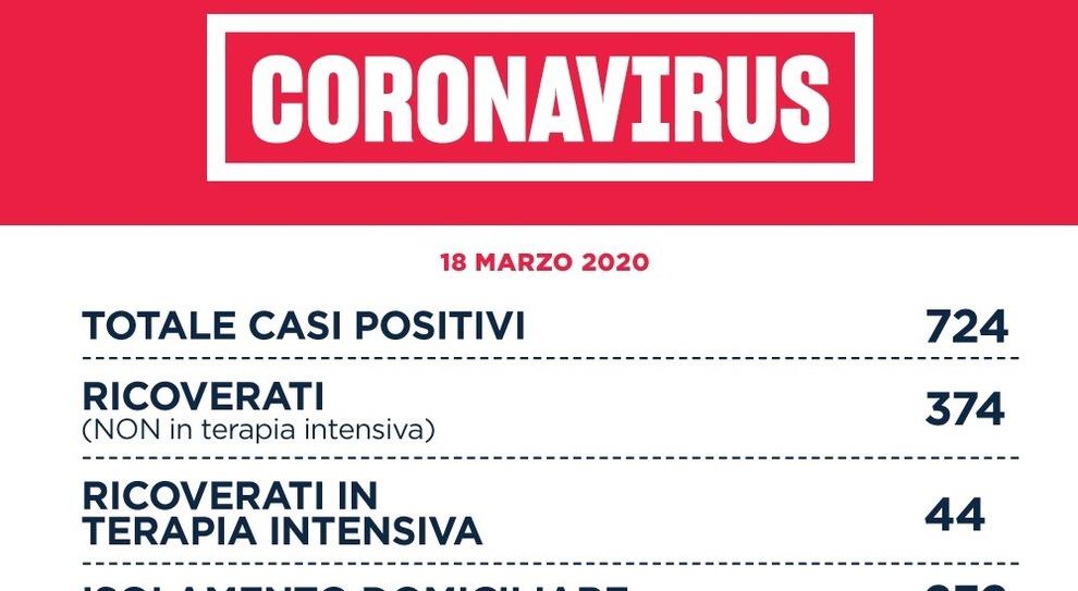 Coronavirus, Spallanzani: 194 positivi, 10 in più di ieri, 324 guariti