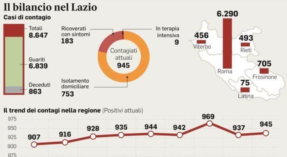 Covid Lazio, nuovi contagi importati: dall'Albania alla Polonia, la lista dei Paesi si allarga
