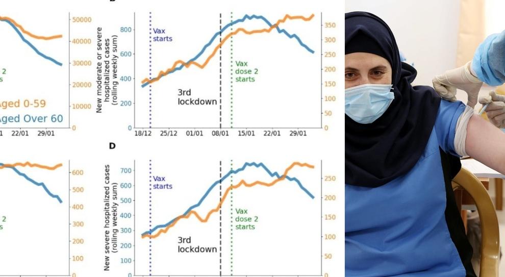 «Vaccini, facciamo come Israele». L'appello dei virologi: con le prime dosi i casi scesi del 53%