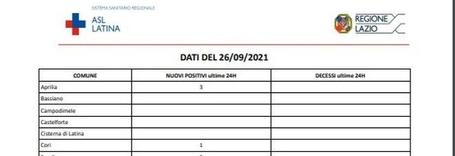Covid, il bollettino Asl del 26 settembre: 16 nuovi contagi e nessuna vittima né ricoveri