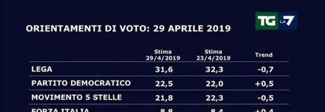 Sondaggi, Swg: Lega in testa oltre il 30%, il Pd è davanti al M5S dello 0,7%