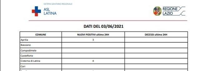 Covid Latina, bollettino oggi 3 giugno: in provincia solo 15 nuovi casi (-13)