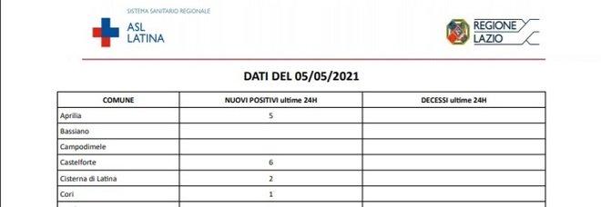 Covid, bollettino oggi 5 maggio: a Latina solo 89 casi ma altri 5 morti