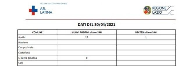 Covid, bollettino oggi 30 aprile: a Latina 109 nuovi positivi (senza contare Bella Farnia)