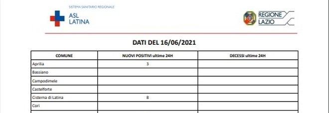 Covid Latina, bollettino oggi 16 giugno: in provincia 27 nuovi casi e una vittima
