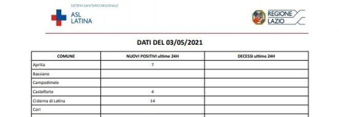 Covid, bollettino oggi 3 maggio: a Latina 72 nuovi casi