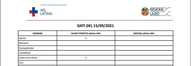 Covid Latina, bollettino oggi 15 settembre: 39 casi in quindici comuni