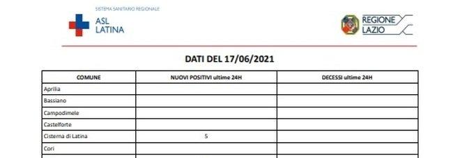 Covid Latina, bollettino oggi 17 giugno: 13 nuovi casi (-14)