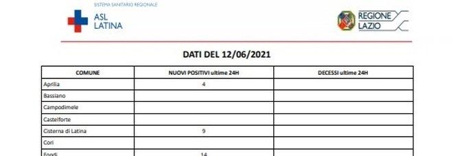 Covid Latina, bollettino oggi 12 giugno: 40 nuovi casi