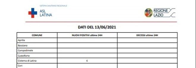 Covid Latina, bollettino oggi 13 giugno: solo 9 nuovi casi (-31)