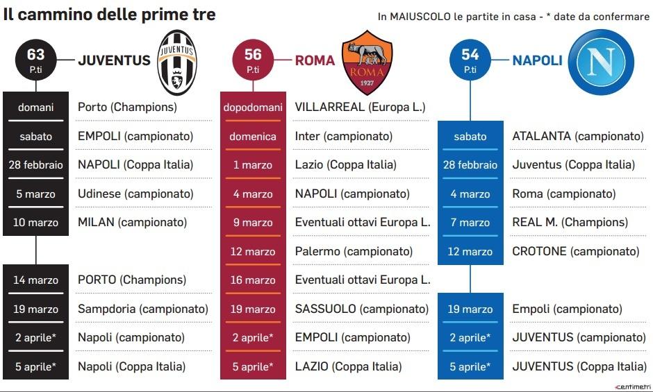 Calendario Partite Della Roma.L Italcalcio Rischia La Febbre A 40 Da Domani Al 5 Aprile