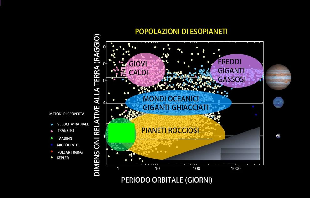 Kepler trova 219 nuovi esopianeti, 10 simili alla Terra