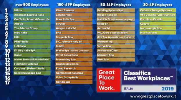 Great Place To Work Ecco Le Imprese Migliori Dove Lavorare