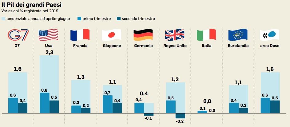 Pil Italia Fanalino Di Coda Nel G7 L Ocse Ora Una Scossa Fiscale