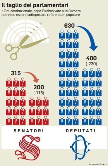 taglio parlamentari si passa a 400 deputati e 200