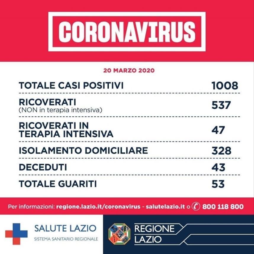 Coronavirus Lazio 1 008 Positivi 185 43 Morti 5 53 Guariti 9