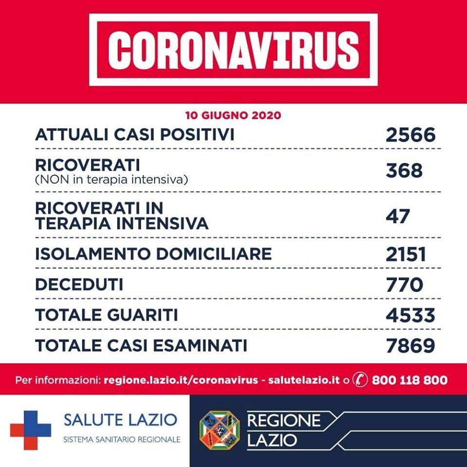 Coronavirus Lazio Bollettino 20 Nuovi Contagi 15 Dal Focolaio Del San Raffaele A Roma In Tutto 12 Casi