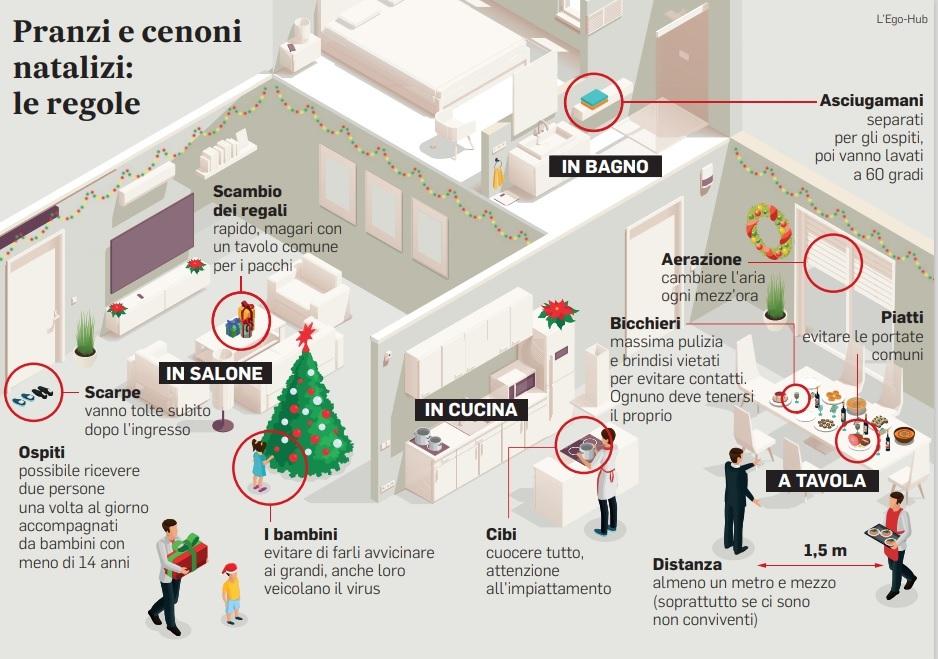 Natale Pranzo E Cenone A Rischio Contagi 14 Regole Da Seguire Per Stare A Tavola In Sicurezza