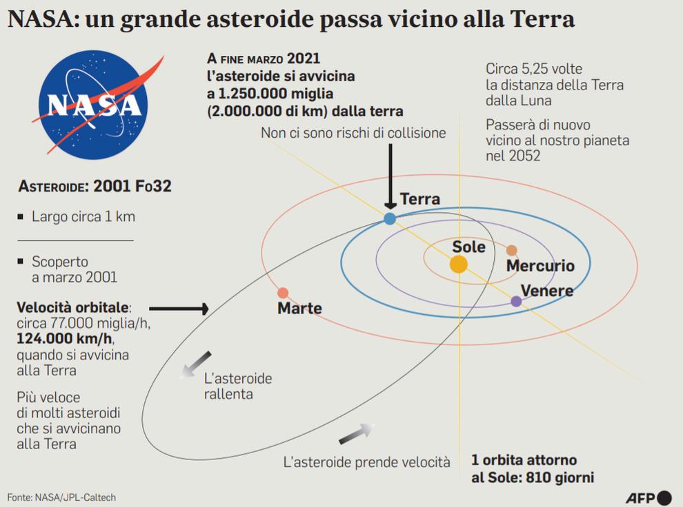 L Asteroide Non Ci Colpira Ma L Impatto Sulla Terra E Solo Questione Di Tempo